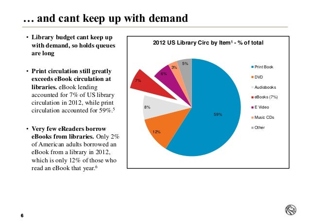 66 … and cant keep up with demand • Library budget cant keep up with demand, so holds queues are long • Print circulation ...