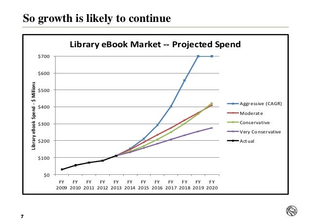 77 So growth is likely to continue $0 $100 $200 $300 $400 $500 $600 $700 FY 2009 FY 2010 FY 2011 FY 2012 FY 2013 FY 2014 F...