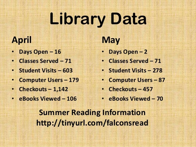 Library DataApril• Days Open – 16• Classes Served – 71• Student Visits – 603• Computer Users – 179• Checkouts – 1,142• eBo...