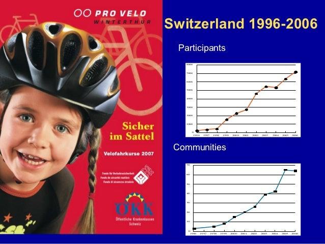 Switzerland 1996-2006  Participants    8000    7000    6000    5000    4000    3000    2000    1000         0          199...