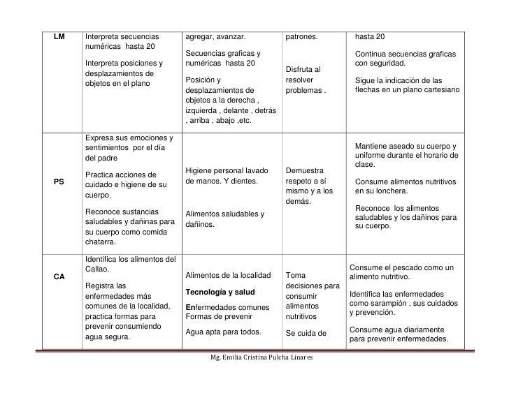 Unidad de aprendizaje  Slide 3
