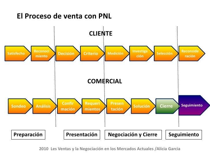 3Mayo El técnico Comercial ante el Cliente. PERCEPCION_5.11 Slide 2