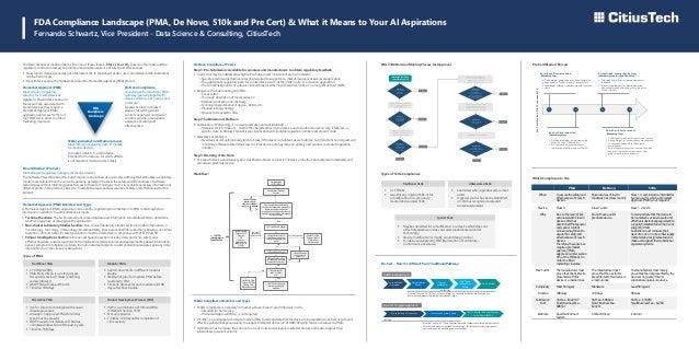 FDA Compliance Landscape (PMA, De Novo, 510k and Pre Cert) & What it Means to Your AI Aspirations Fernando Schwartz, Vice ...