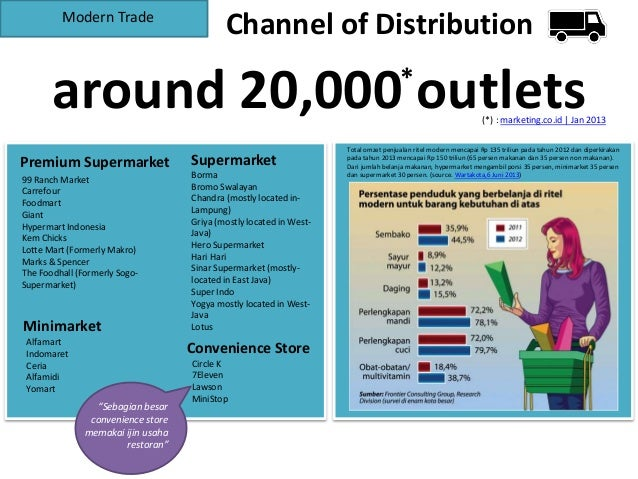 carrefour distribution channels Bnp paribas and carrefour join forces with crédit mutuel , auchan,  the  purchasing journey, regardless of which distribution channel is used.