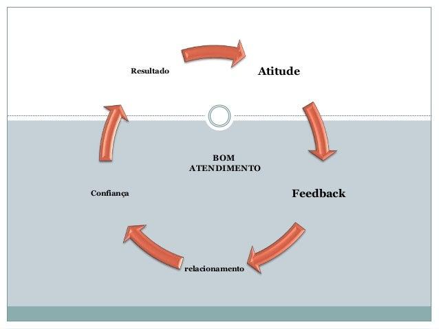 Atitude Feedback relacionamento Confiança Resultado BOM ATENDIMENTO