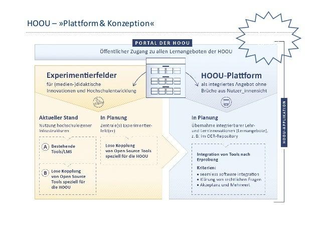 HOOU– »OER« …über60Projekte habeninder VorprojektphaseOER Lernarrangemets im Sinneder»HOOU-Idee« produziert ...