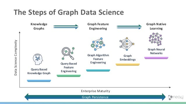 Steps Forward in Graph Data Science Query Based Knowledge Graph Graph Algorithm Feature Engineering Graph Embeddings Graph...