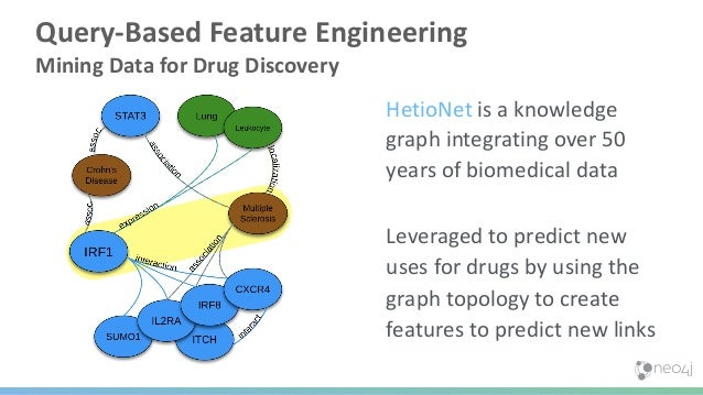 Steps Forward in Graph Data Science Query Based Feature Engineering Graph Embeddings Graph Neural Networks Query Based Kno...