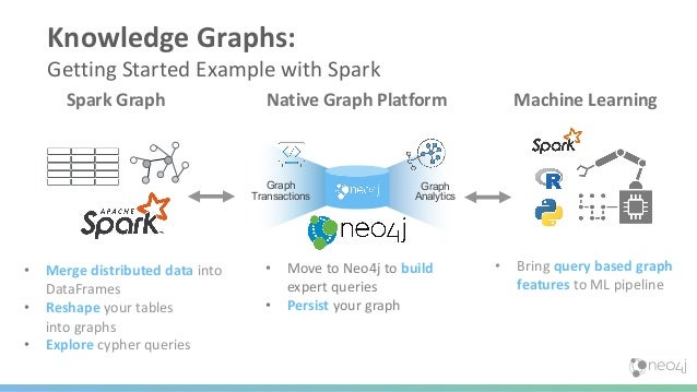 27 Graph Feature Categories & Algorithms Pathfinding & Search Finds the optimal paths or evaluates route availability and ...