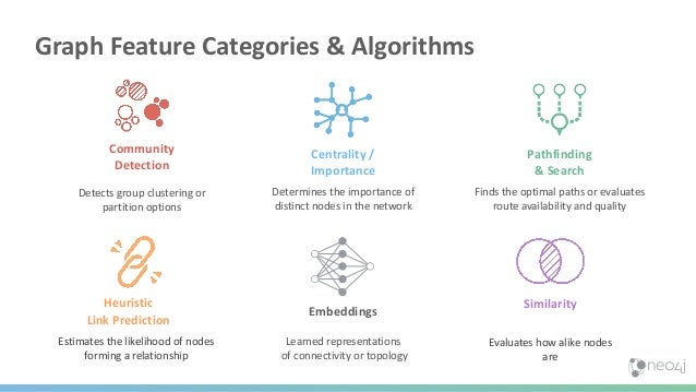Spark Graph Native Graph Platform Machine Learning • Merge distributed data into DataFrames • Reshape your tables into gra...
