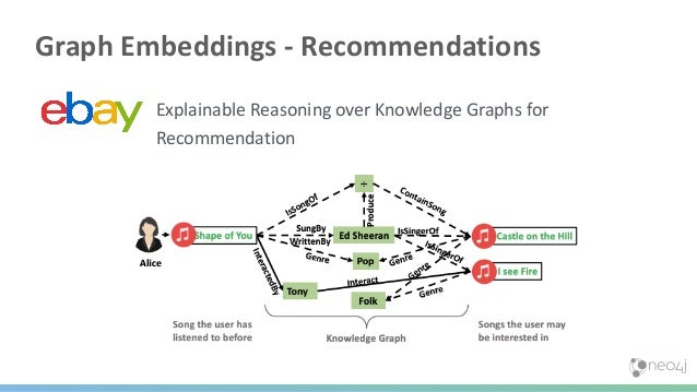 Steps Forward in Graph Data Science Query Based Knowledge Graph Graph Algorithm Feature EngineeringQuery Based Feature Eng...