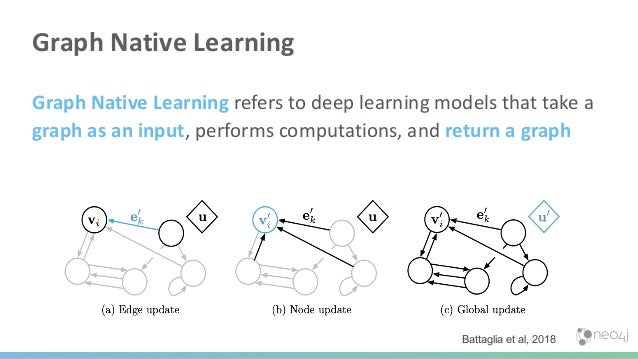 Progressing in Graph Data Science Query Based Knowledge Graph Query Based Feature Engineering Graph Algorithm Feature Engi...