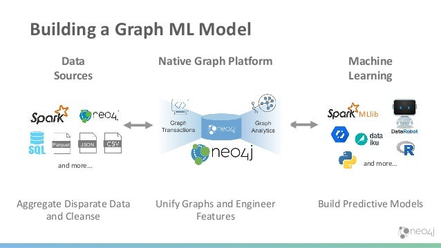 The Steps of Graph Data Science Query Based Knowledge Graph Query Based Feature Engineering Graph Algorithm Feature Engine...