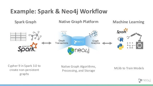 Steps Forward in Graph Data Science Query Based Knowledge Graph Query Based Feature Engineering Graph Algorithm Feature En...