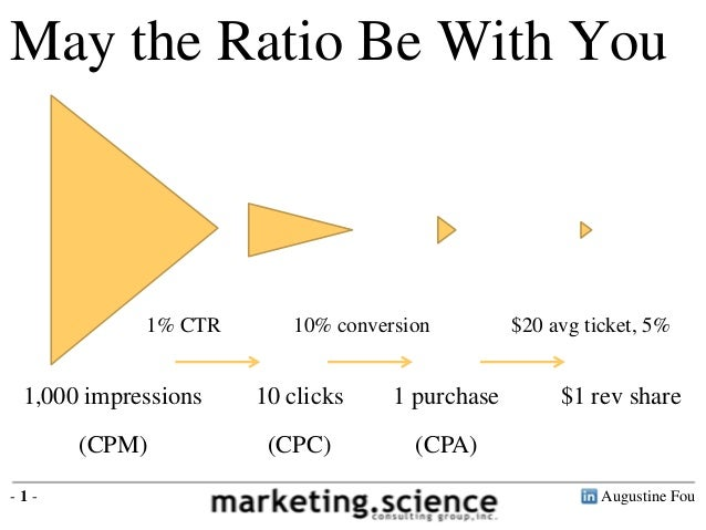 May the Ratio Be With You  1% CTR  10% conversion  1,000 impressions  10 clicks  1 purchase  (CPM)  (CPC)  $20 avg ticket,...
