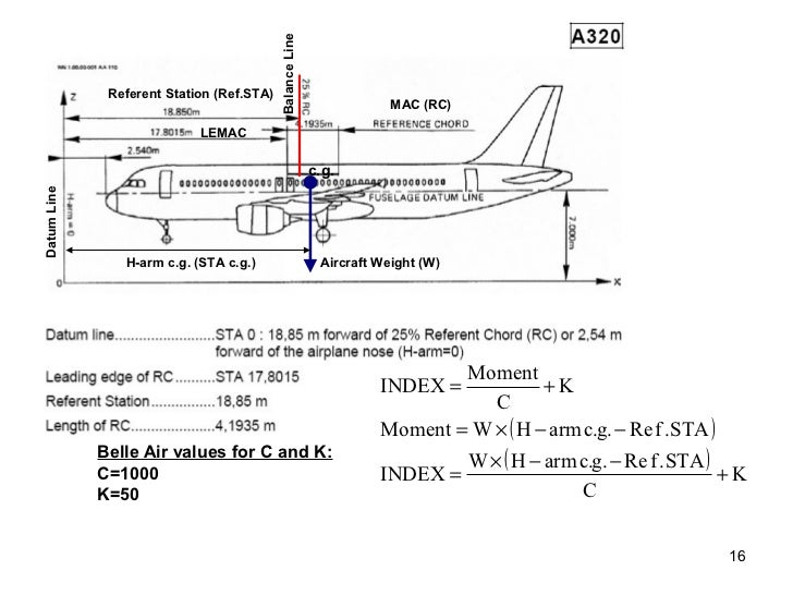 mass and balance rh slideshare net United Airbus A320 Airbus A320 Specs