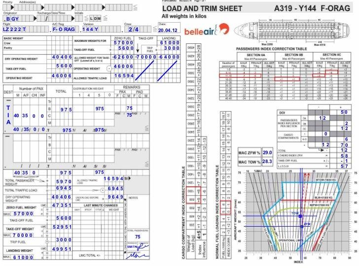 mass and balance rh slideshare net United Airbus A320 JetBlue Airbus A320