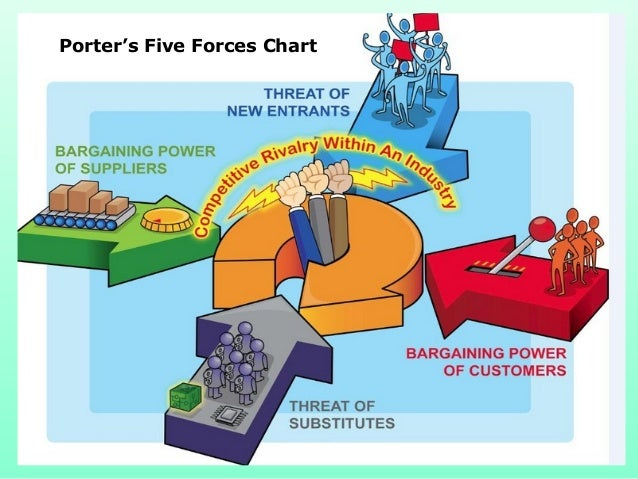Mba 1 mm 1 u 4 1 porter 39 s five force model for Porter 5 forces book