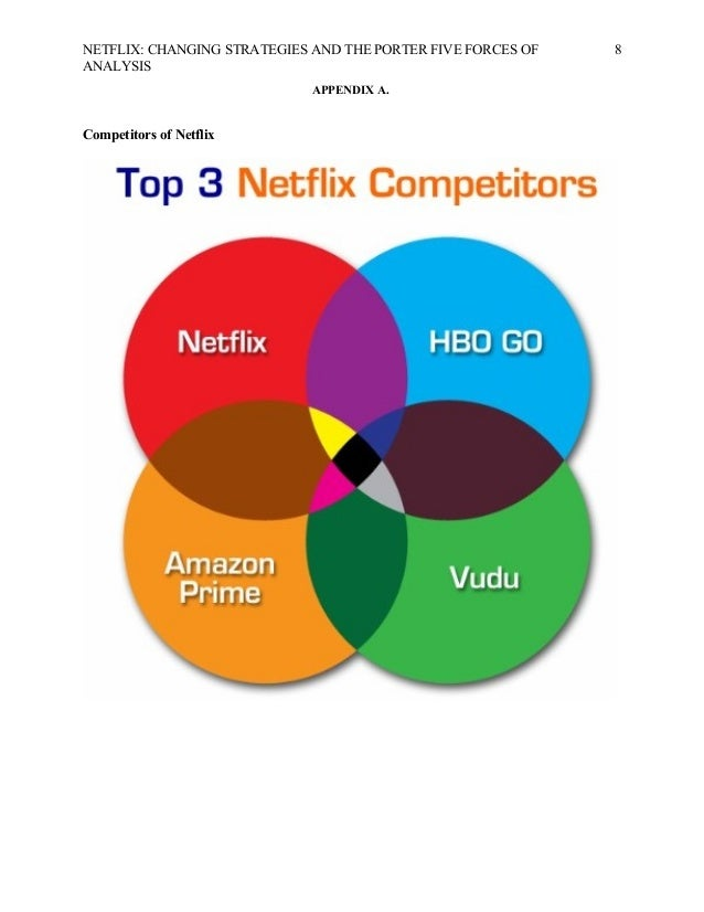 netflix case with specific 5 forces of porter Porter's 5 forces is a model that identifies and analyzes the competitive forces that shape every industry, and helps determine an industry's weaknesses and strengths.