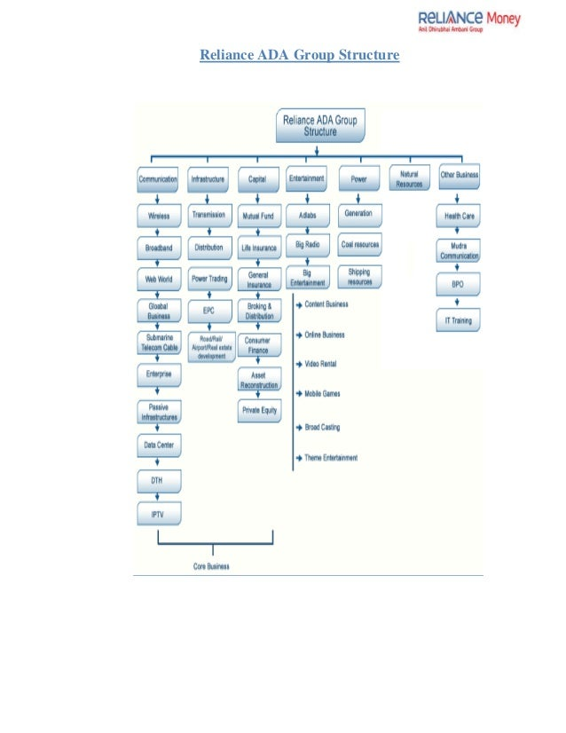 organizational chart of reliance money Esop disclosure know more about employee stock ownership plan (esop)  disclosure here read more news updates.