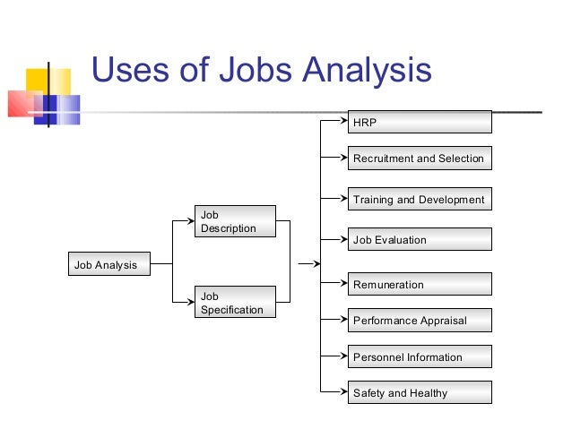 jobs analysis Job analysis involves a systematic investigation of jobs using a variety of methods, to determine essential duties, tasks and responsibilities job analysis is.