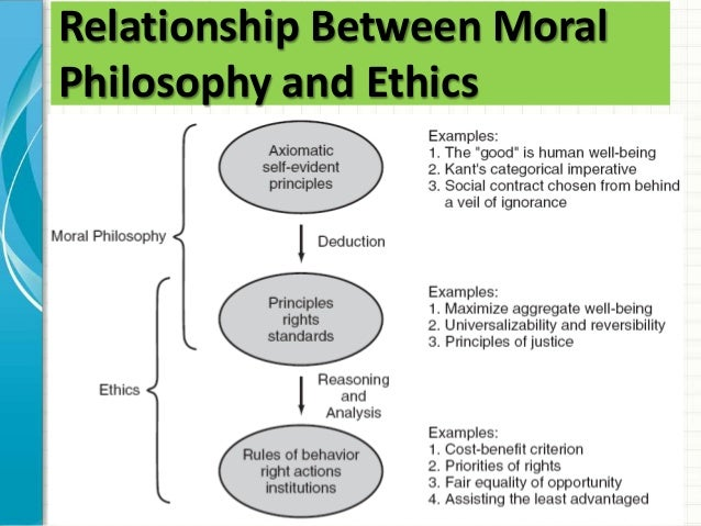 ethics and morals examples