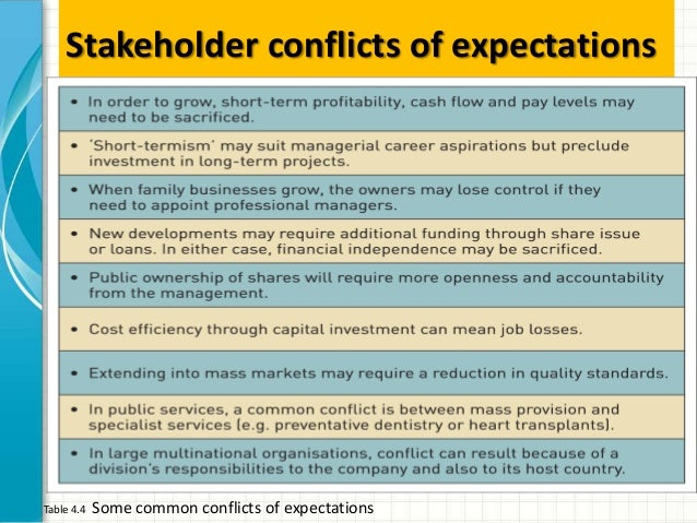 stakeholder expectations What are some differences one might expect among stakeholder expectations for a from busi 620 at liberty.