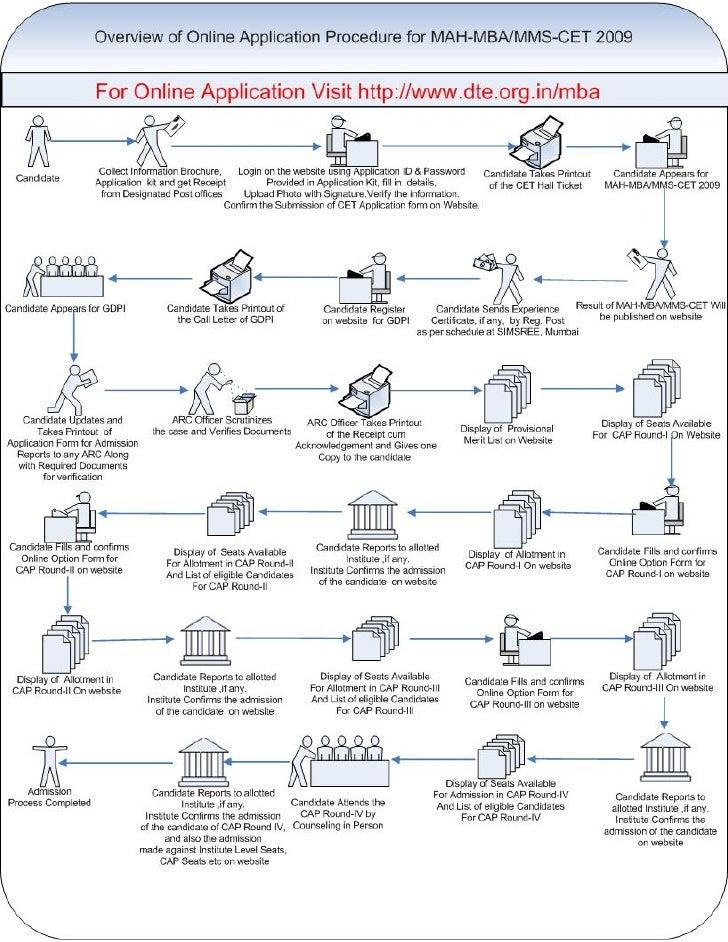MBA2009_FlowDiagram