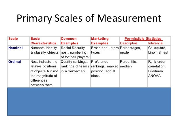 Research Methodology: Questionnaire, Sampling, Data Preparation
