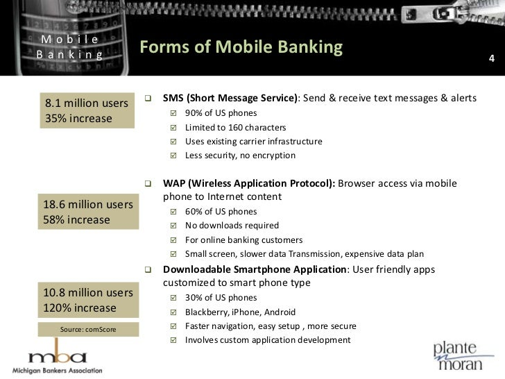 Forms of Mobile Banking<br />4<br />SMS (Short Message Service): Send & receive text messages & alerts <br />90% of US pho...
