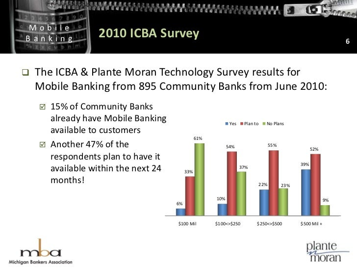 2010 ICBA Survey<br />6<br />The ICBA & Plante Moran Technology Survey results for Mobile Banking from 895 Community Banks...