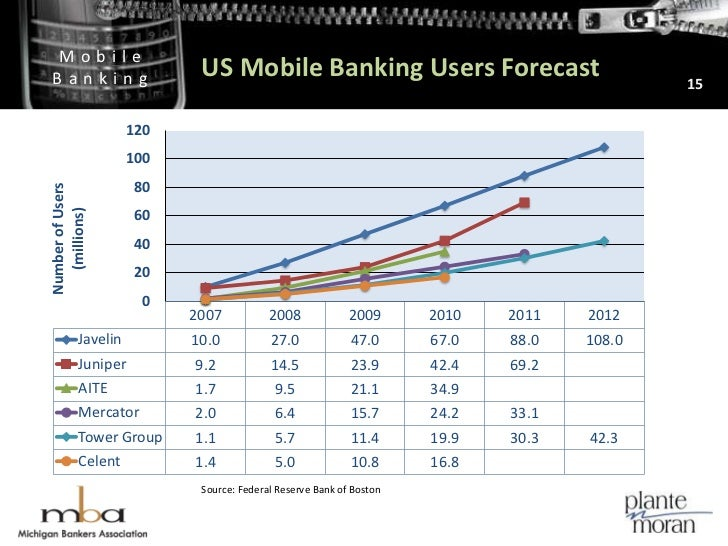 US Mobile Banking Users Forecast<br />15<br />Source: Federal Reserve Bank of Boston<br />