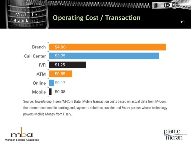 Operating Cost / Transaction<br />19<br />Cost per Transaction<br />