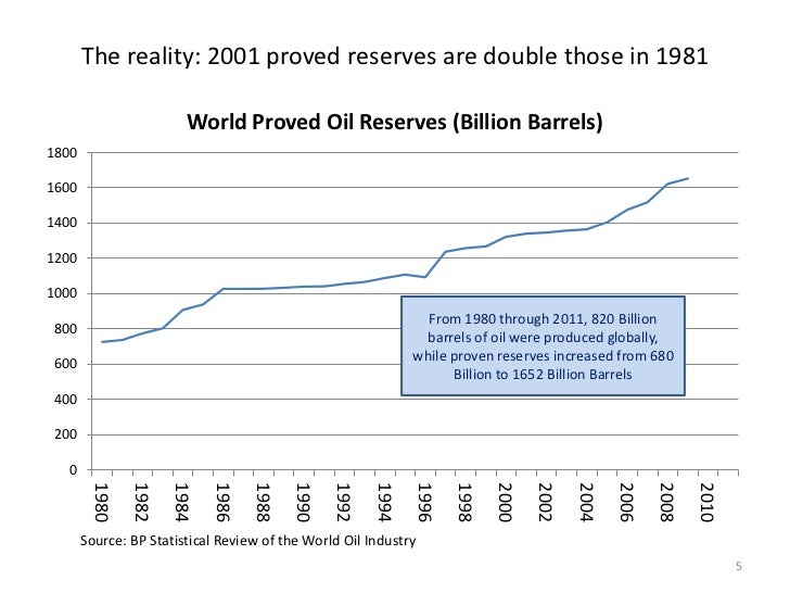 Bp and the consolidation of the oil industry 1998 2002