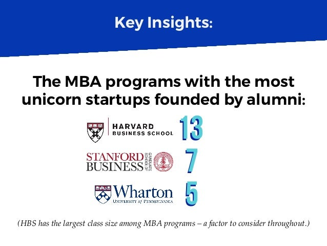 Key Insights: 1313 The MBA programs with the most unicorn startups founded by alumni: (HBS has the largest class size amon...