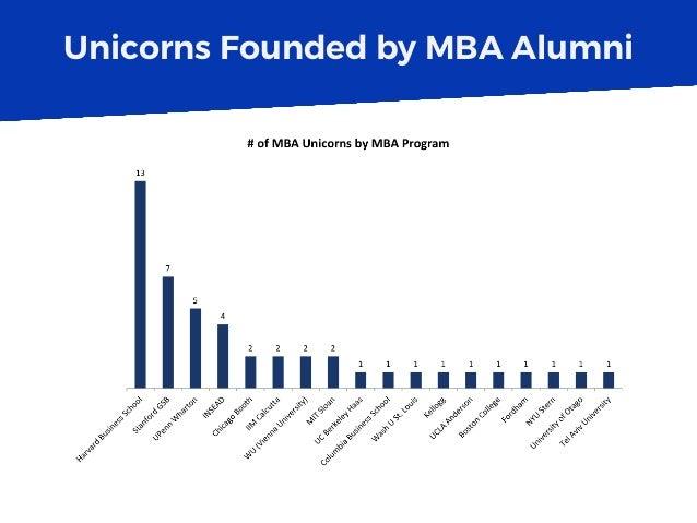 Unicorns Founded by MBA Alumni