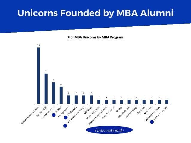 Unicorns Founded by MBA Alumni (international)