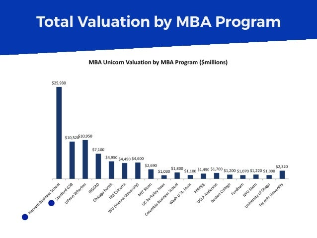 Total Valuation by MBA Program