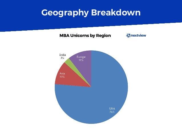 Geography Breakdown