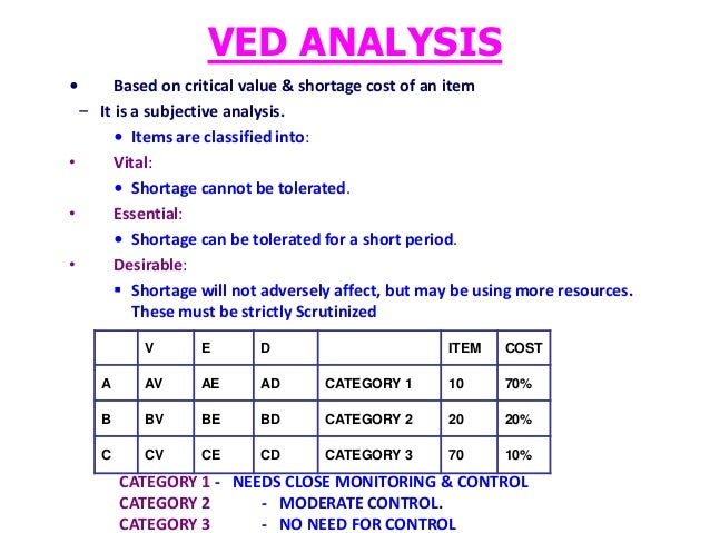 Ved analysis