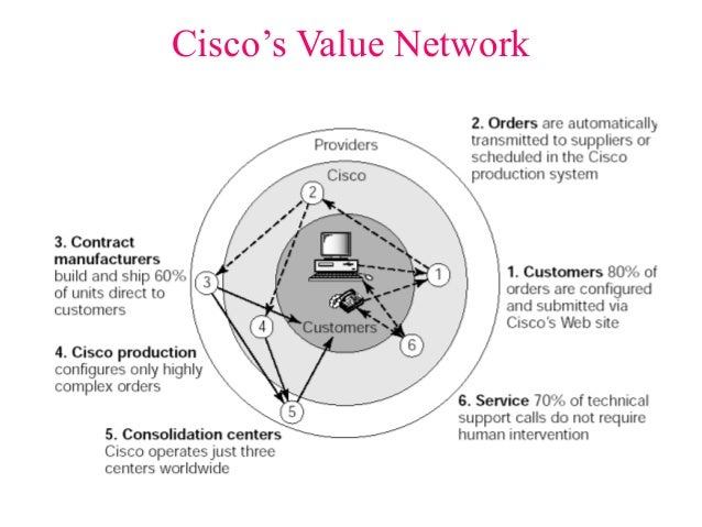 supply and demand and cisco systems The abcs of supply chain management by christopher koch strategy for managing all the resources that go toward meeting customer demand cisco systems, which makes equipment to hook up to the internet, is also.