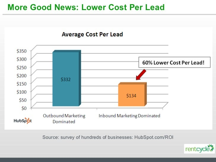 More Good News: Lower Cost Per Lead Source: survey of hundreds of businesses: HubSpot.com/ROI