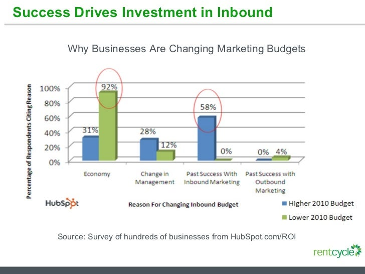 Success Drives Investment in Inbound Source: Survey of hundreds of businesses from HubSpot.com/ROI Why Businesses Are Chan...