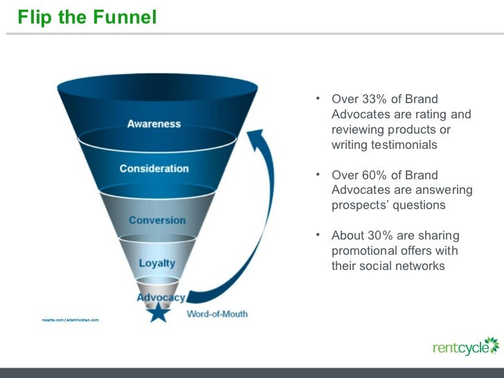 Flip the Funnel <ul><li>Over 33% of Brand Advocates are rating and reviewing products or writing testimonials </li></ul><u...