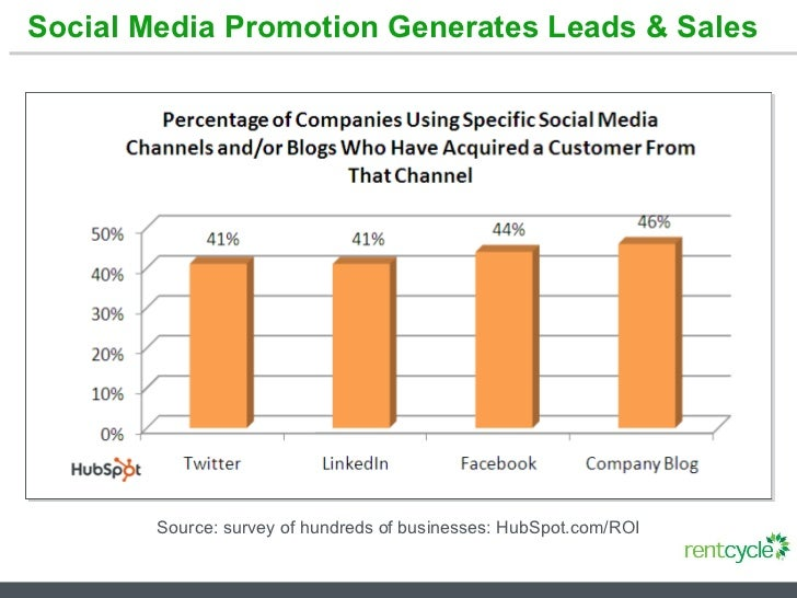Social Media Promotion Generates Leads & Sales Source: survey of hundreds of businesses: HubSpot.com/ROI