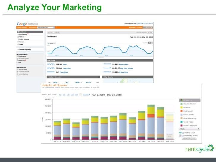 Analyze Your Marketing