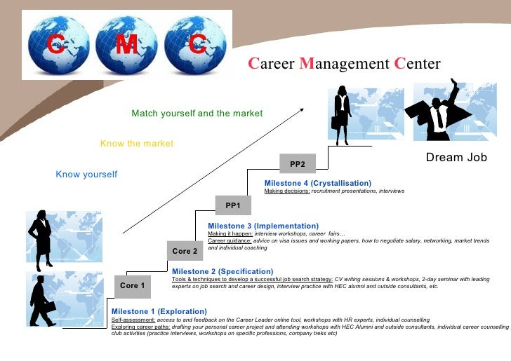 mba induction week career leader and self assessment september 2009 - Mba Career Opportunities Career In Mba Career Path