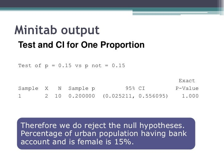 Minitab outputTest and CI for One ProportionTest of p = 0.15 vs p not = 0.15                                              ...