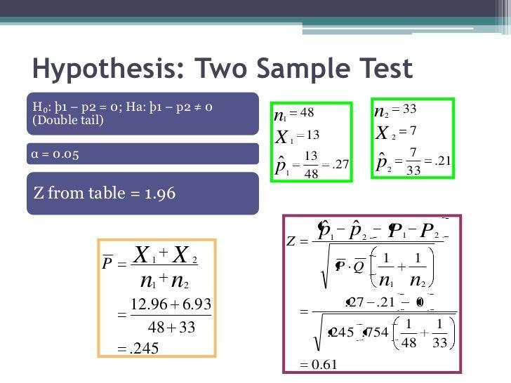 Hypothesis: Two Sample TestH₀: þ1 – p2 = 0; Ha: þ1 – p2 ≠ 0                          n       33(Double tail)              ...