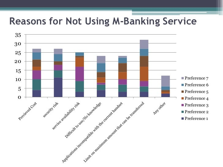 Reasons for Not Using M-Banking Service 35 30 25 20 15 10                                 Preference 7                    ...